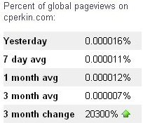 Page views, up 20,300%, Adept google consultants UK